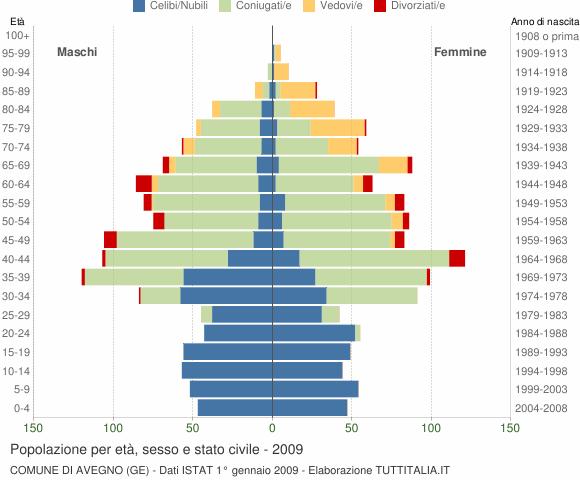 Grafico Popolazione per età, sesso e stato civile Comune di Avegno (GE)