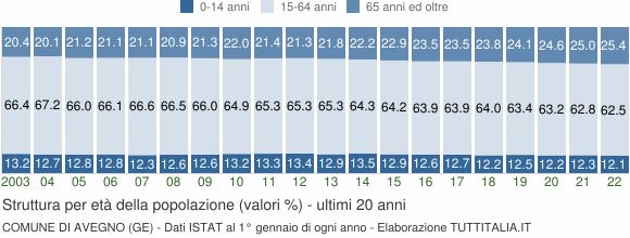 Grafico struttura della popolazione Comune di Avegno (GE)