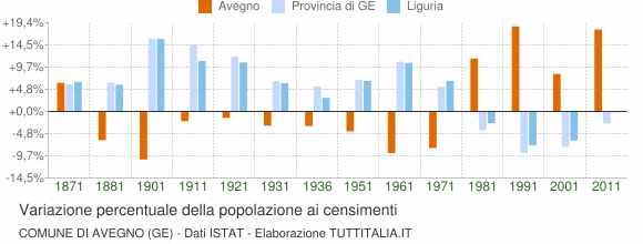 Grafico variazione percentuale della popolazione Comune di Avegno (GE)