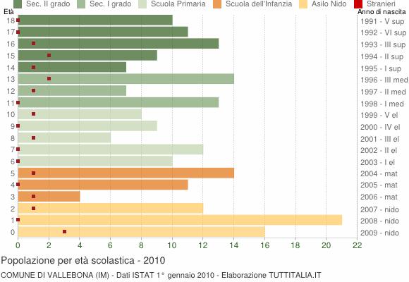 Grafico Popolazione in età scolastica - Vallebona 2010