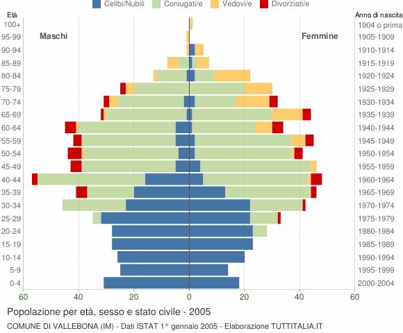 Grafico Popolazione per età, sesso e stato civile Comune di Vallebona (IM)