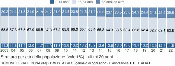 Grafico struttura della popolazione Comune di Vallebona (IM)