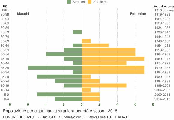 Grafico cittadini stranieri - Leivi 2018