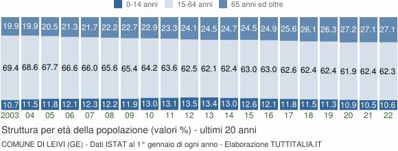 Grafico struttura della popolazione Comune di Leivi (GE)