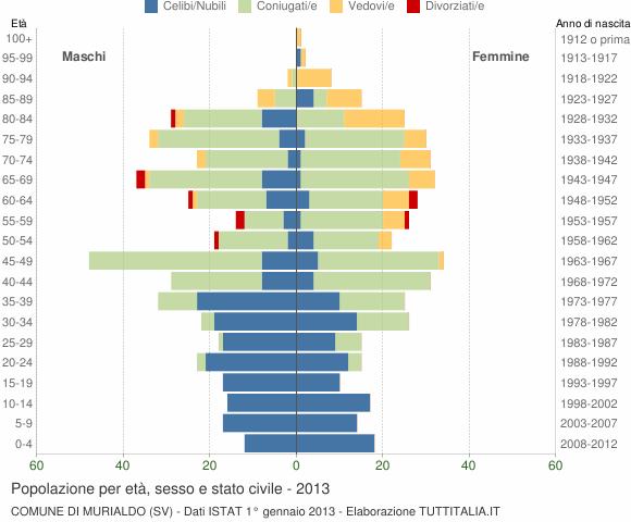 Grafico Popolazione per età, sesso e stato civile Comune di Murialdo (SV)