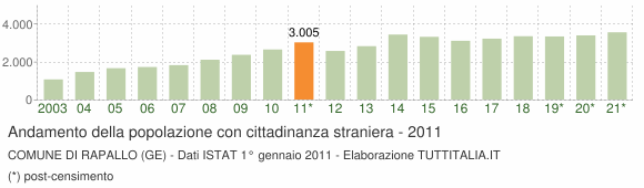Grafico andamento popolazione stranieri Comune di Rapallo (GE)