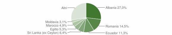 Grafico cittadinanza stranieri - Rapallo 2011