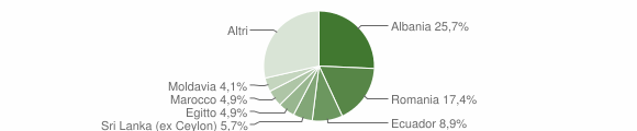 Grafico cittadinanza stranieri - Rapallo 2017