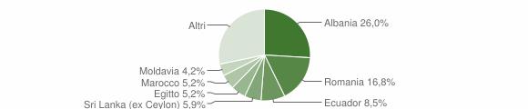 Grafico cittadinanza stranieri - Rapallo 2018