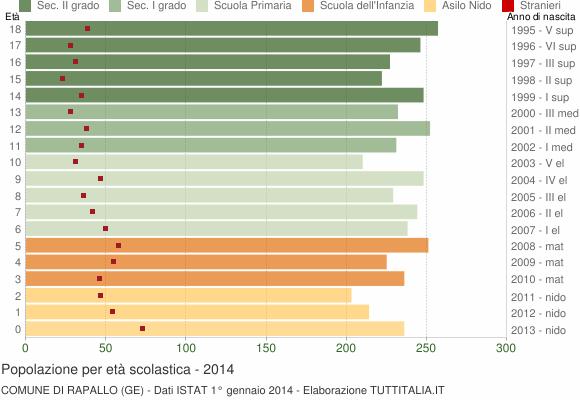 Grafico Popolazione in età scolastica - Rapallo 2014