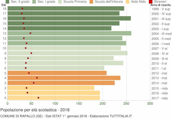 Grafico Popolazione in età scolastica - Rapallo 2018