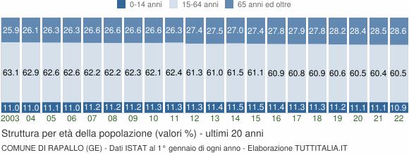 Grafico struttura della popolazione Comune di Rapallo (GE)