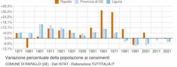 Grafico variazione percentuale della popolazione Comune di Rapallo (GE)