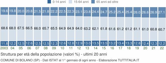 Grafico struttura della popolazione Comune di Bolano (SP)