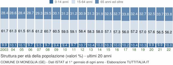 Grafico struttura della popolazione Comune di Moneglia (GE)