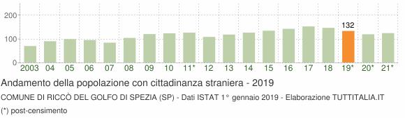 Grafico andamento popolazione stranieri Comune di Riccò del Golfo di Spezia (SP)