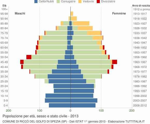 Grafico Popolazione per età, sesso e stato civile Comune di Riccò del Golfo di Spezia (SP)