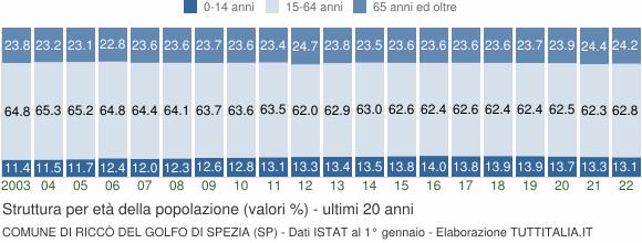 Grafico struttura della popolazione Comune di Riccò del Golfo di Spezia (SP)