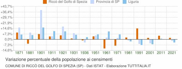 Grafico variazione percentuale della popolazione Comune di Riccò del Golfo di Spezia (SP)