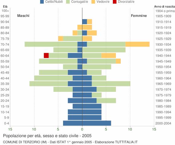 Grafico Popolazione per età, sesso e stato civile Comune di Terzorio (IM)