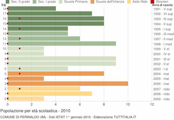 Grafico Popolazione in età scolastica - Perinaldo 2010