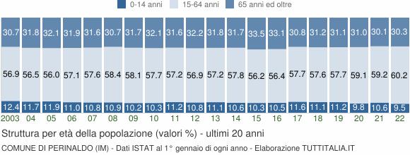 Grafico struttura della popolazione Comune di Perinaldo (IM)