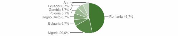 Grafico cittadinanza stranieri - Valbrevenna 2018