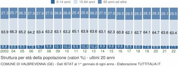 Grafico struttura della popolazione Comune di Valbrevenna (GE)