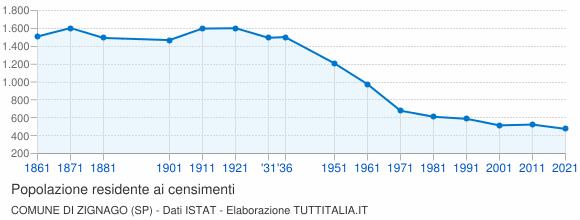 Grafico andamento storico popolazione Comune di Zignago (SP)