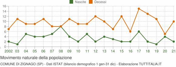 Grafico movimento naturale della popolazione Comune di Zignago (SP)