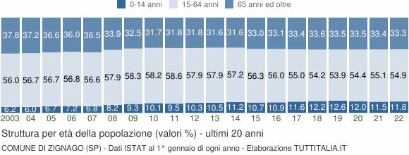 Grafico struttura della popolazione Comune di Zignago (SP)