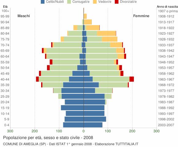 Grafico Popolazione per età, sesso e stato civile Comune di Ameglia (SP)