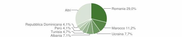 Grafico cittadinanza stranieri - Sant'Olcese 2019