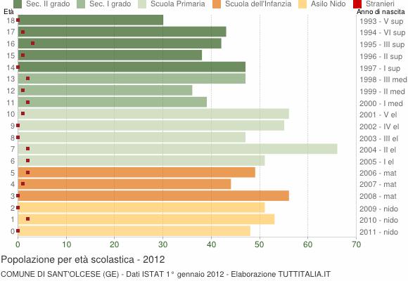 Grafico Popolazione in età scolastica - Sant'Olcese 2012