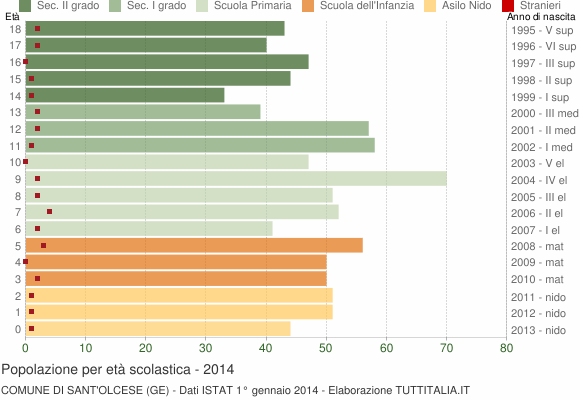 Grafico Popolazione in età scolastica - Sant'Olcese 2014