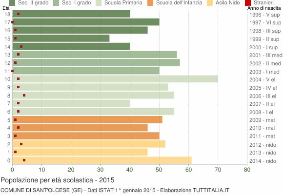 Grafico Popolazione in età scolastica - Sant'Olcese 2015