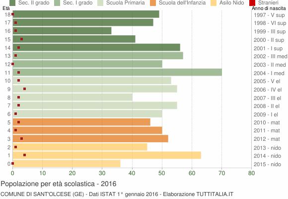 Grafico Popolazione in età scolastica - Sant'Olcese 2016
