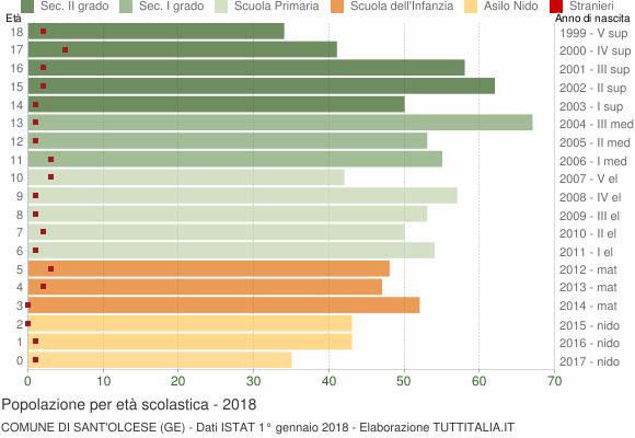 Grafico Popolazione in età scolastica - Sant'Olcese 2018