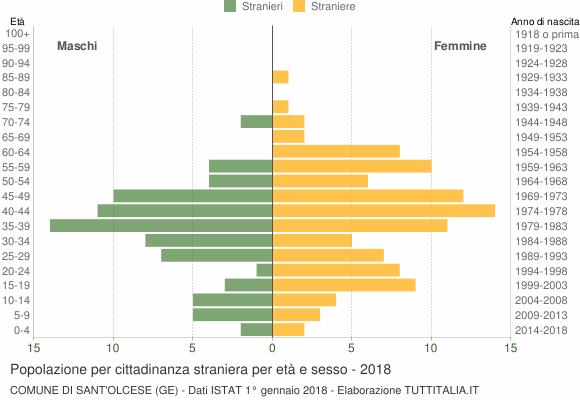 Grafico cittadini stranieri - Sant'Olcese 2018