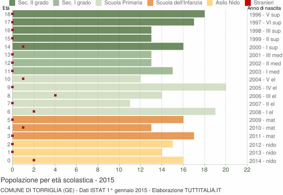 Grafico Popolazione in età scolastica - Torriglia 2015