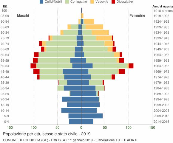 Grafico Popolazione per età, sesso e stato civile Comune di Torriglia (GE)