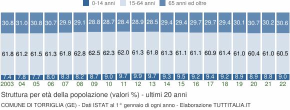 Grafico struttura della popolazione Comune di Torriglia (GE)