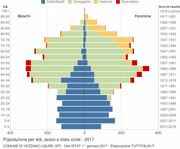 Grafico Popolazione per età, sesso e stato civile Comune di Vezzano Ligure (SP)