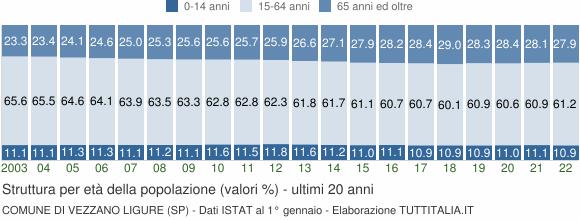 Grafico struttura della popolazione Comune di Vezzano Ligure (SP)