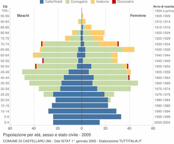 Grafico Popolazione per età, sesso e stato civile Comune di Castellaro (IM)