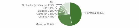 Grafico cittadinanza stranieri - Isola del Cantone 2018