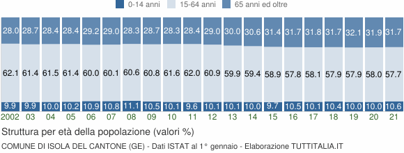 Grafico struttura della popolazione Comune di Isola del Cantone (GE)