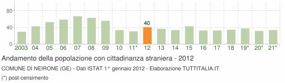 Grafico andamento popolazione stranieri Comune di Neirone (GE)