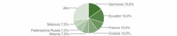 Grafico cittadinanza stranieri - Neirone 2012