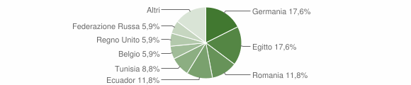 Grafico cittadinanza stranieri - Neirone 2018